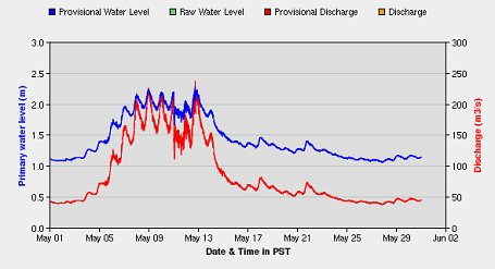 Tulameen water levels at Princeton