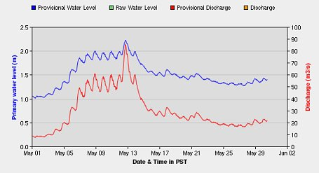 Tulameen water levels at Voich Creek